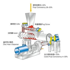 盘式热分散系统